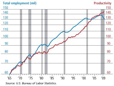 employmentXproductivity